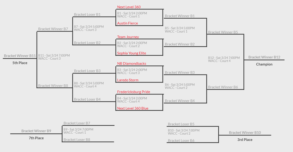 Westlake Basketball Tournament Fierce 2022 3-24 bracket